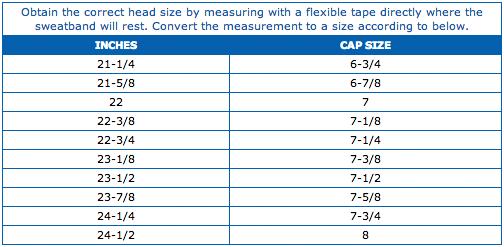 Caps chart